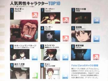 月刊ニュータイプ 2012年 6月号 Fate関連 (5)